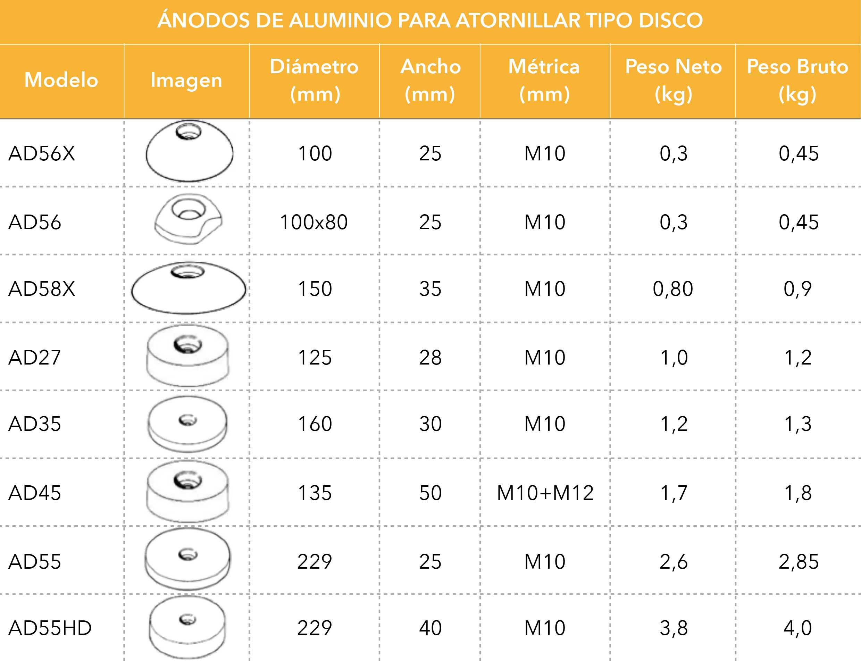 Ánodos de aluminio para atornillar tipo disco