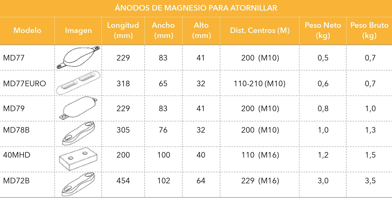 Ánodos de magnesio para atornillar